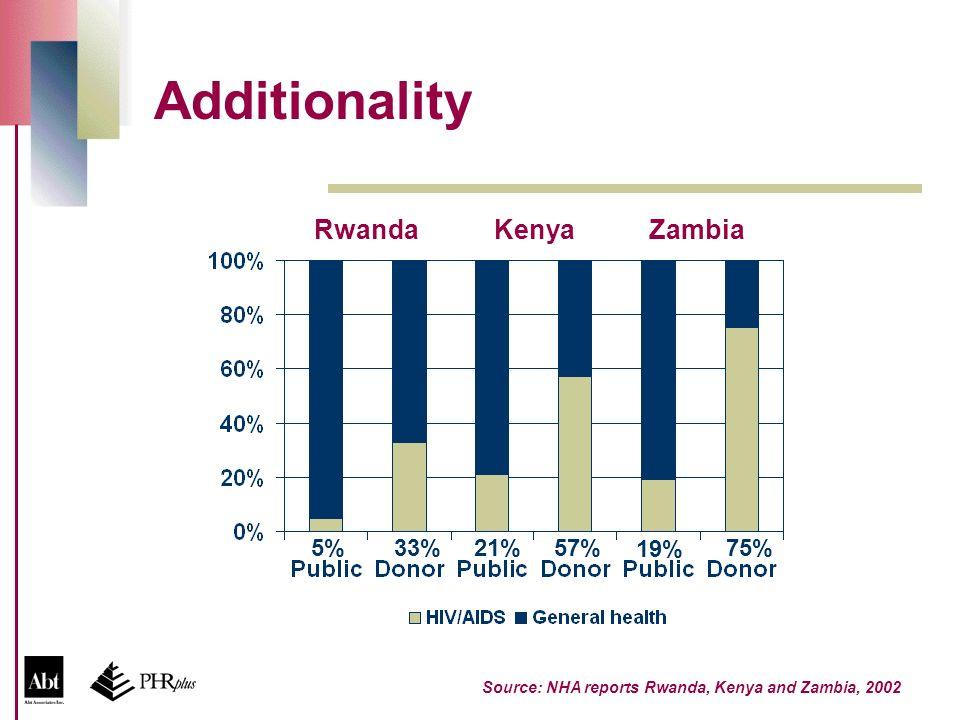 Additionality Source: NHA reports Rwanda, Kenya and Zambia, 2002 RwandaKenyaZambia 19% 75%5%21%33%57%