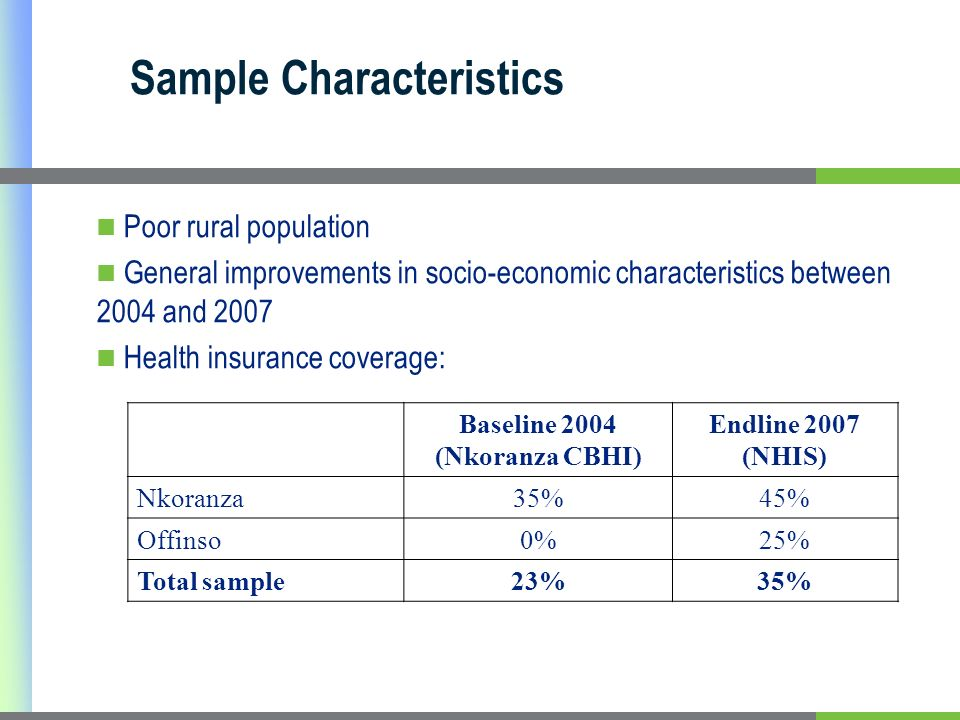 Sample Characteristics Poor rural population General improvements in socio-economic characteristics between 2004 and 2007 Health insurance coverage: B