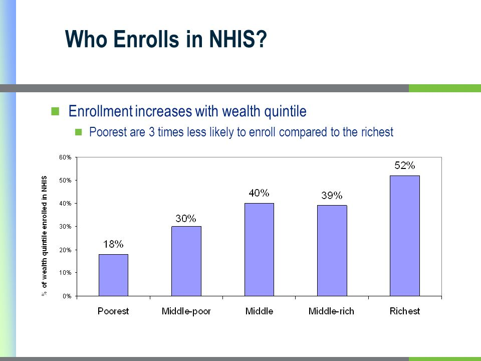 Who Enrolls in NHIS? Enrollment increases with wealth quintile Poorest are 3 times less likely to enroll compared to the richest