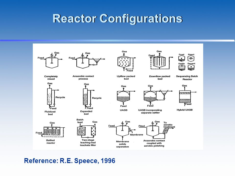 Reactor Configurations Reference: R.E. Speece, 1996