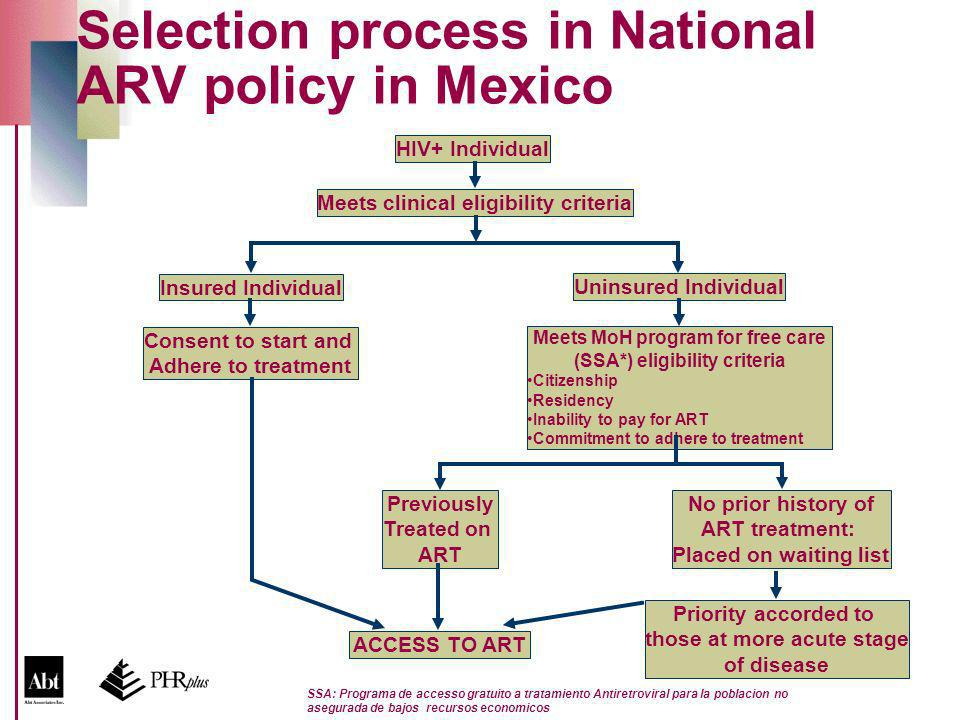 Selection process in National ARV policy in Mexico HIV+ Individual Meets clinical eligibility criteria Insured Individual ACCESS TO ART Uninsured Individual Meets MoH program for free care (SSA*) eligibility criteria Citizenship Residency Inability to pay for ART Commitment to adhere to treatment Consent to start and Adhere to treatment Priority accorded to those at more acute stage of disease Previously Treated on ART No prior history of ART treatment: Placed on waiting list SSA: Programa de accesso gratuito a tratamiento Antiretroviral para la poblacion no asegurada de bajos recursos economicos