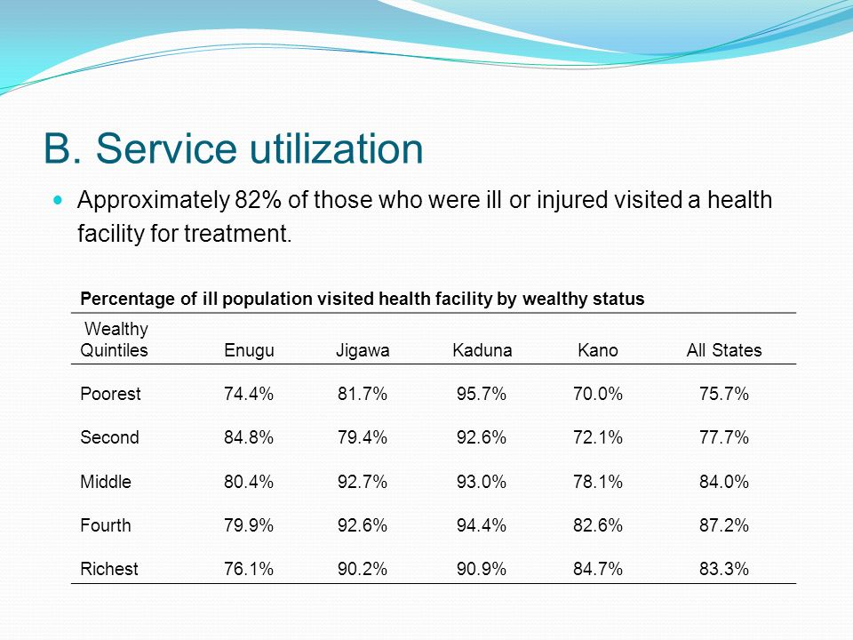 B. Service utilization Approximately 82% of those who were ill or injured visited a health facility for treatment. Percentage of ill population visite