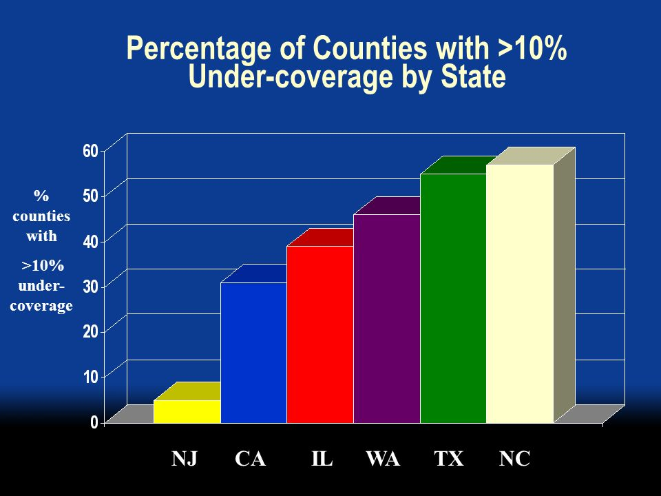 Percentage of Counties with >10% Under-coverage by State NJCAILWATXNC % counties with >10% under- coverage