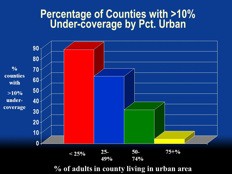 Percentage of Counties with >10% Under-coverage by Pct.