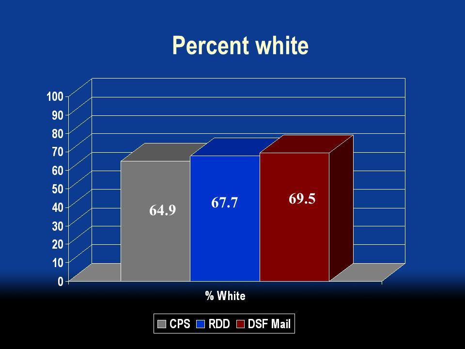 Percent white 67.7 69.5 64.9