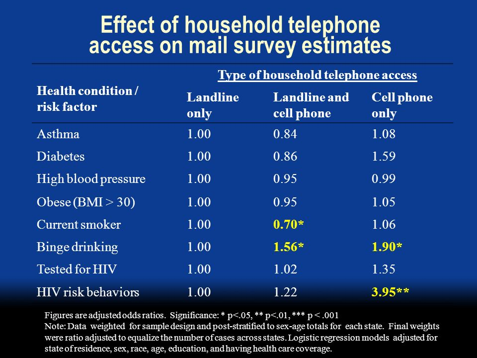 Effect of household telephone access on mail survey estimates Health condition / risk factor Type of household telephone access Landline only Landline and cell phone Cell phone only Asthma1.000.841.08 Diabetes1.000.861.59 High blood pressure1.000.950.99 Obese (BMI > 30)1.000.951.05 Current smoker1.000.70*1.06 Binge drinking1.001.56*1.90* Tested for HIV1.001.021.35 HIV risk behaviors1.001.223.95** Figures are adjusted odds ratios.