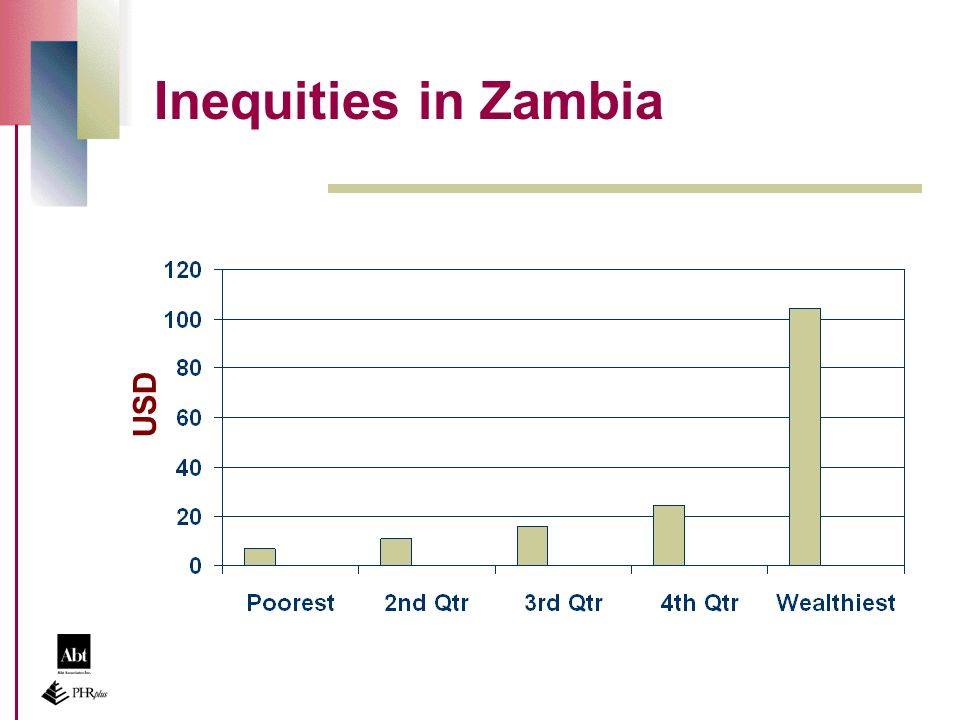 Inequities in Zambia USD