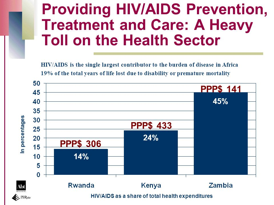 Providing HIV/AIDS Prevention, Treatment and Care: A Heavy Toll on the Health Sector HIV/AIDS is the single largest contributor to the burden of disease in Africa 19% of the total years of life lost due to disability or premature mortality 14% 24% 45% In percentages HIV/AIDS as a share of total health expenditures PPP$ 306 PPP$ 433 PPP$ 141