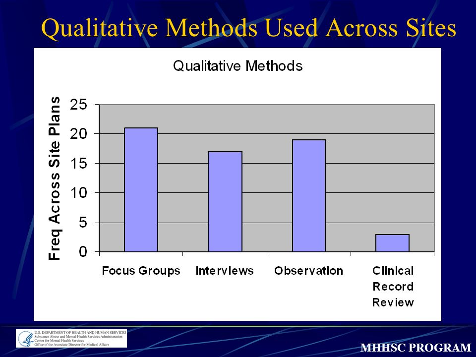 MHHSC PROGRAM Qualitative Methods Used Across Sites