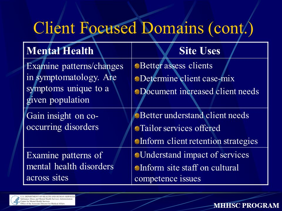 MHHSC PROGRAM Client Focused Domains (cont.) Mental HealthSite Uses Examine patterns/changes in symptomatology.