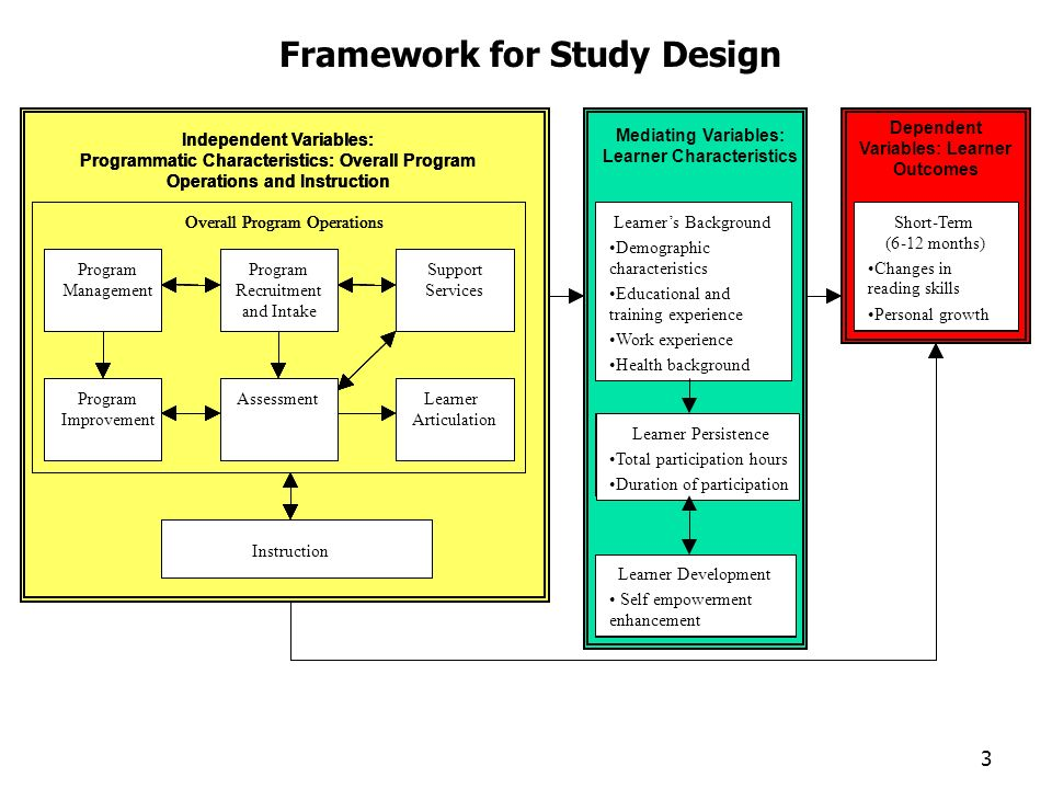 2 Overview of Study Phases of study activities Intervention conceptualization (Year 1) Design Studies (Years 1-2) Field Study (Years 2-4) Analysis and