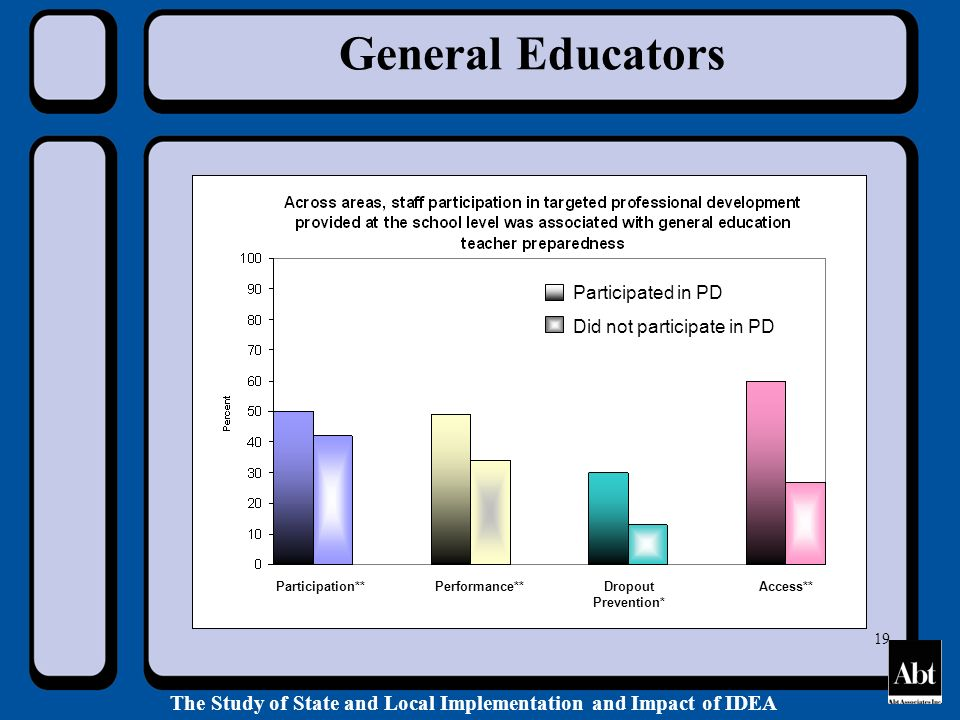 The Study of State and Local Implementation and Impact of IDEA 19 General Educators Participated in PD Did not participate in PD Participation**Performance**Dropout Prevention* Access**