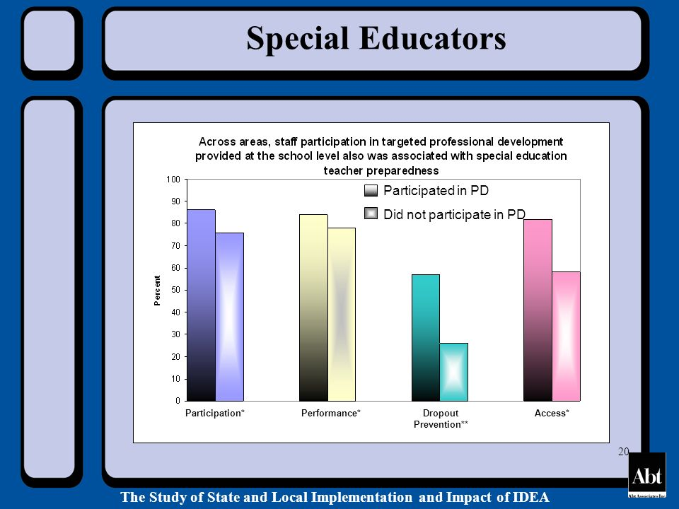 The Study of State and Local Implementation and Impact of IDEA 20 Special Educators Participated in PD Did not participate in PD Participation*Performance*Dropout Prevention** Access*