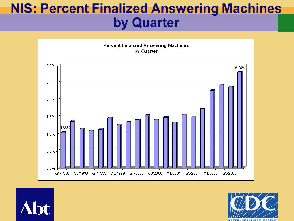 12 NIS: Percent Finalized Answering Machines by Quarter