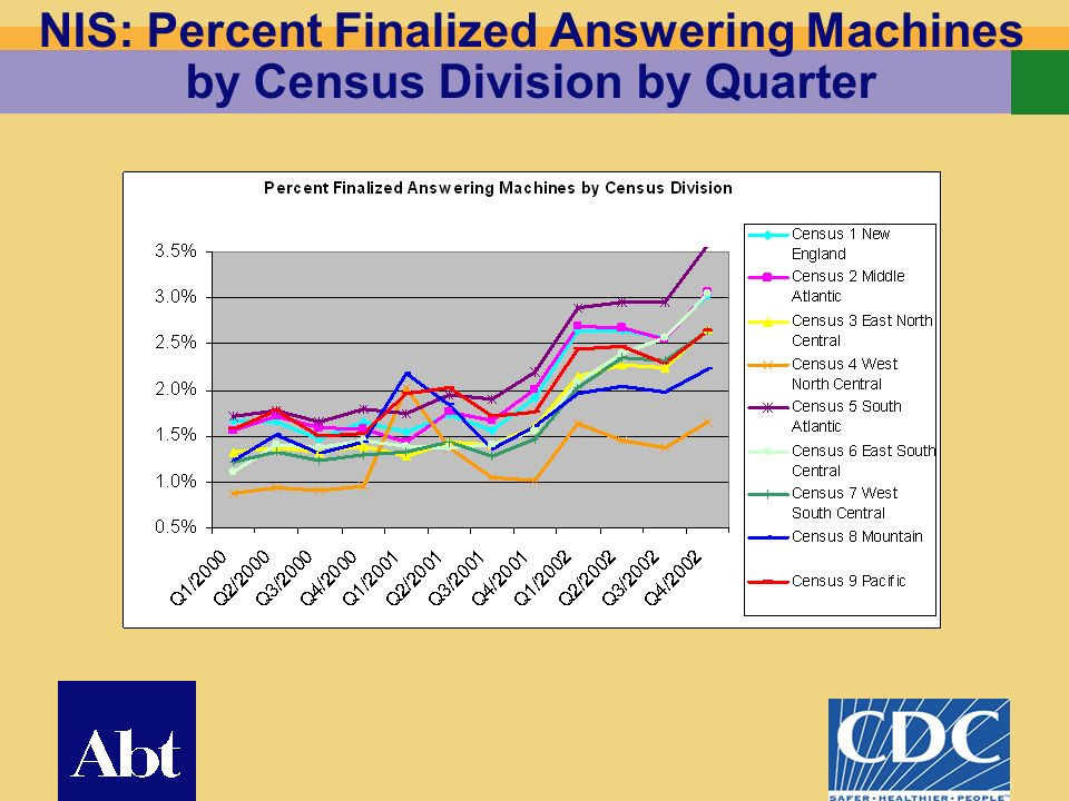 13 NIS: Percent Finalized Answering Machines by Census Division by Quarter