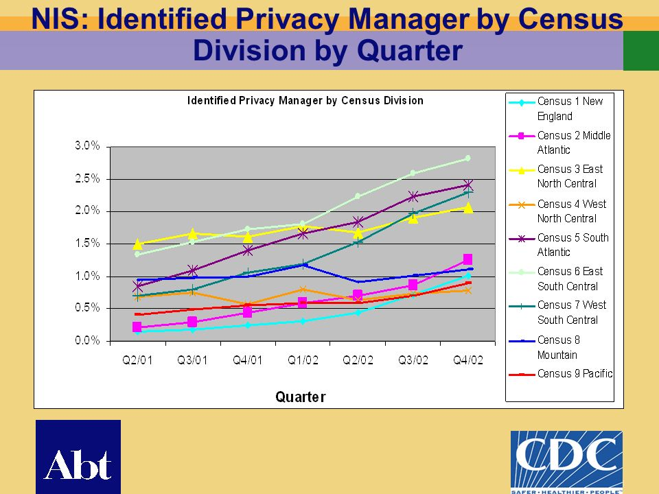 18 NIS: Identified Privacy Manager by Census Division by Quarter