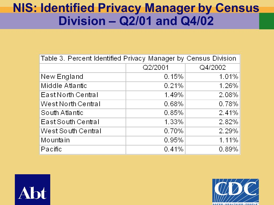 19 NIS: Identified Privacy Manager by Census Division – Q2/01 and Q4/02