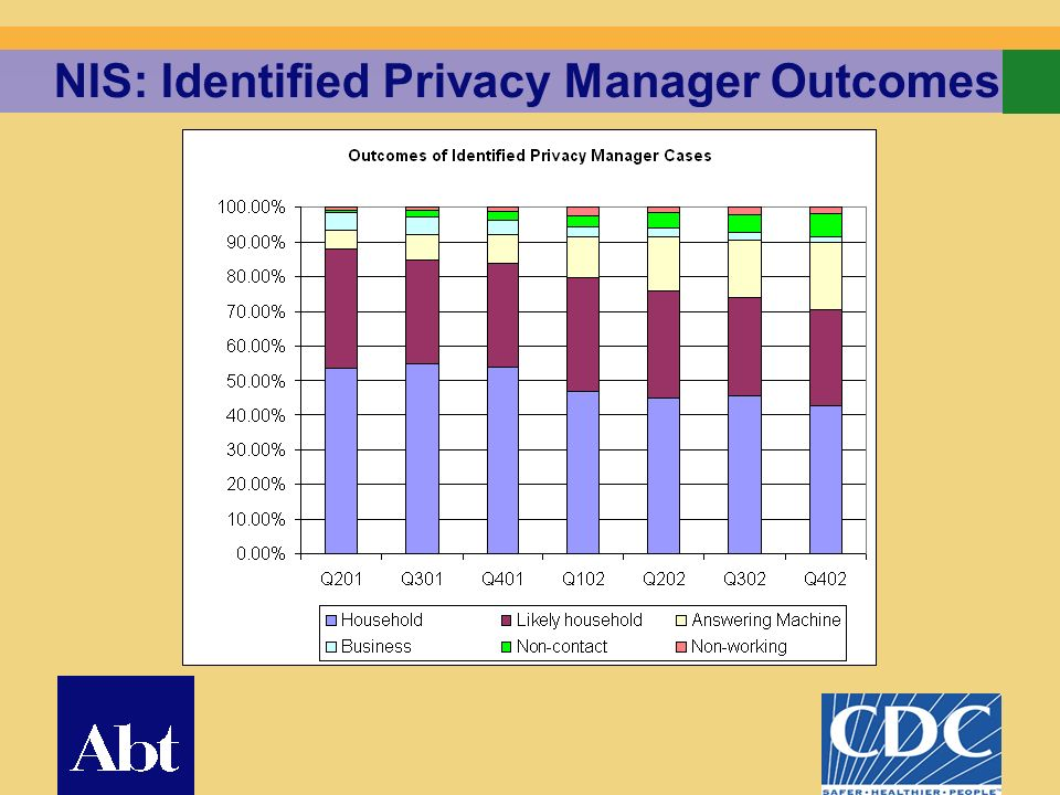 21 NIS: Identified Privacy Manager Outcomes