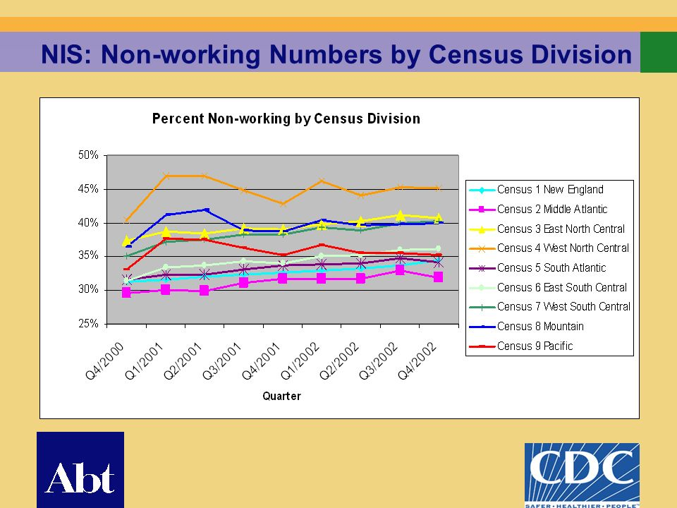 8 NIS: Non-working Numbers by Census Division