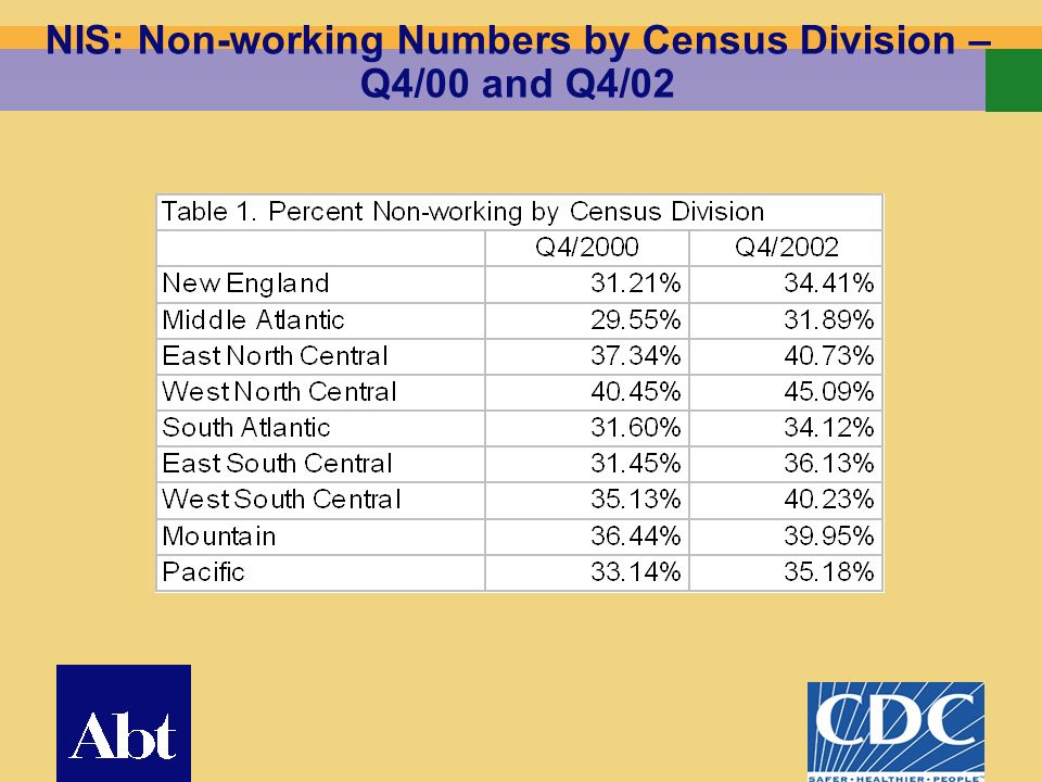 9 NIS: Non-working Numbers by Census Division – Q4/00 and Q4/02