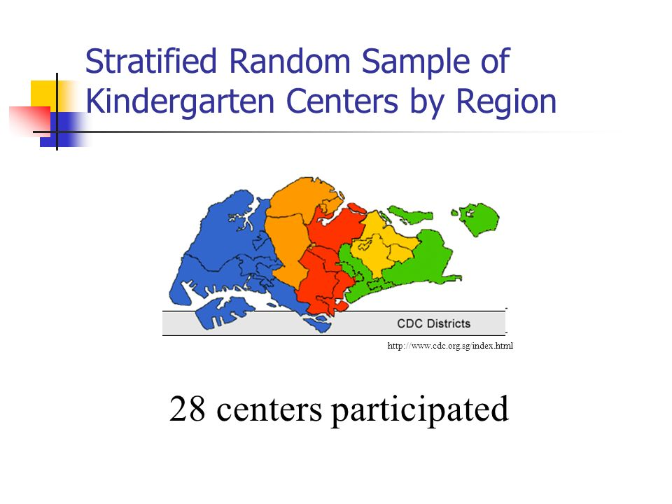 Stratified Random Sample of Kindergarten Centers by Region http://www.cdc.org.sg/index.html 28 centers participated