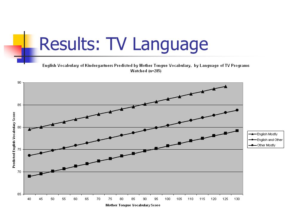 Results: TV Language