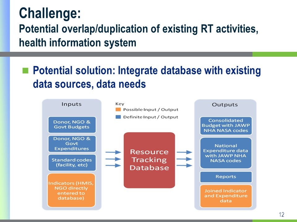 12 Challenge: Potential overlap/duplication of existing RT activities, health information system Potential solution: Integrate database with existing data sources, data needs