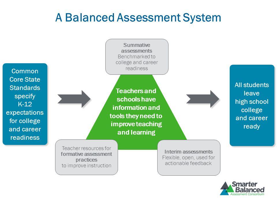 Formative Assessment Strategies (Black, Wiliam,1998; Sadler, 1998; Stiggins, 2007;Heritage, 2007) Providing feedback/how to improve Self-assessments Peer- assessments Opportunities to close the gap Celebrations
