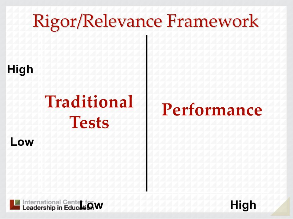 Low High LowHigh Traditional Tests Performance Rigor/Relevance Framework