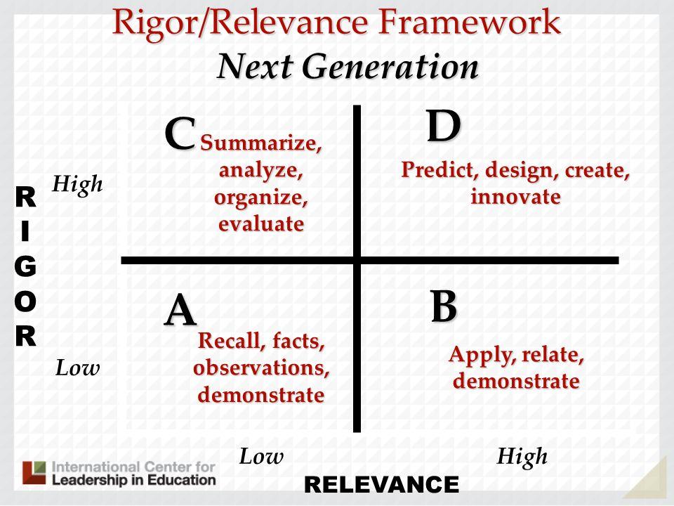 RIGORRIGOR RELEVANCE A B D C Rigor/Relevance Framework Recall, facts, observations, demonstrate Next Generation Summarize, analyze, organize, evaluate