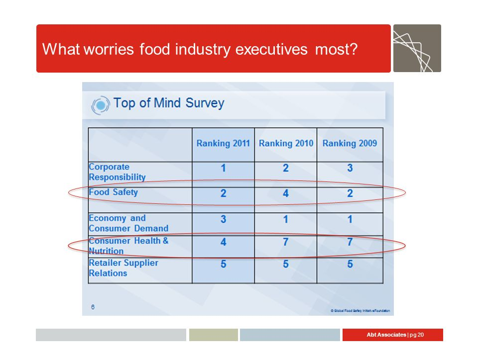 Abt Associates | pg 20 What worries food industry executives most?