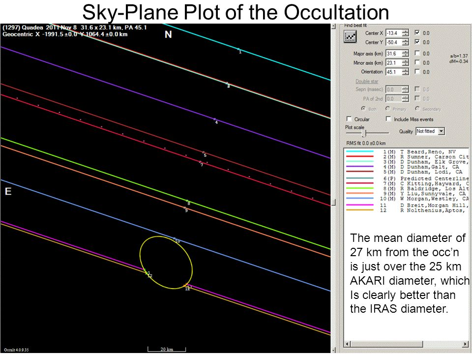 Sky-Plane Plot of the Occultation The mean diameter of 27 km from the occn is just over the 25 km AKARI diameter, which Is clearly better than the IRAS diameter.