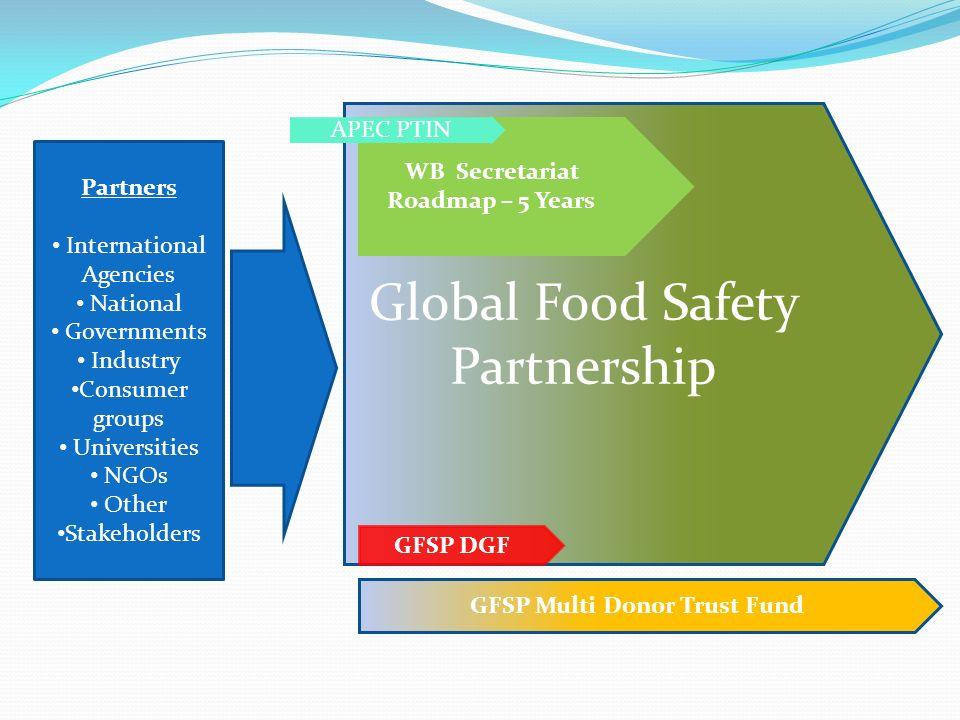 Global Food Safety Partnership GFSP DGF WB Secretariat Roadmap – 5 Years APEC PTIN Partners International Agencies National Governments Industry Consu