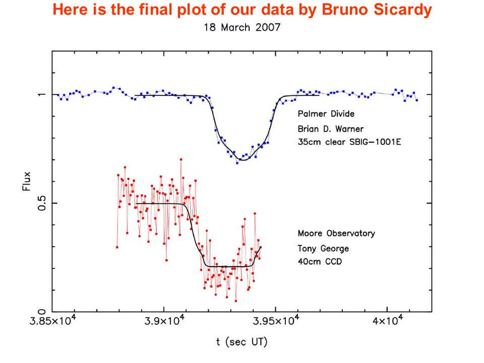 Here is the final plot of our data by Bruno Sicardy