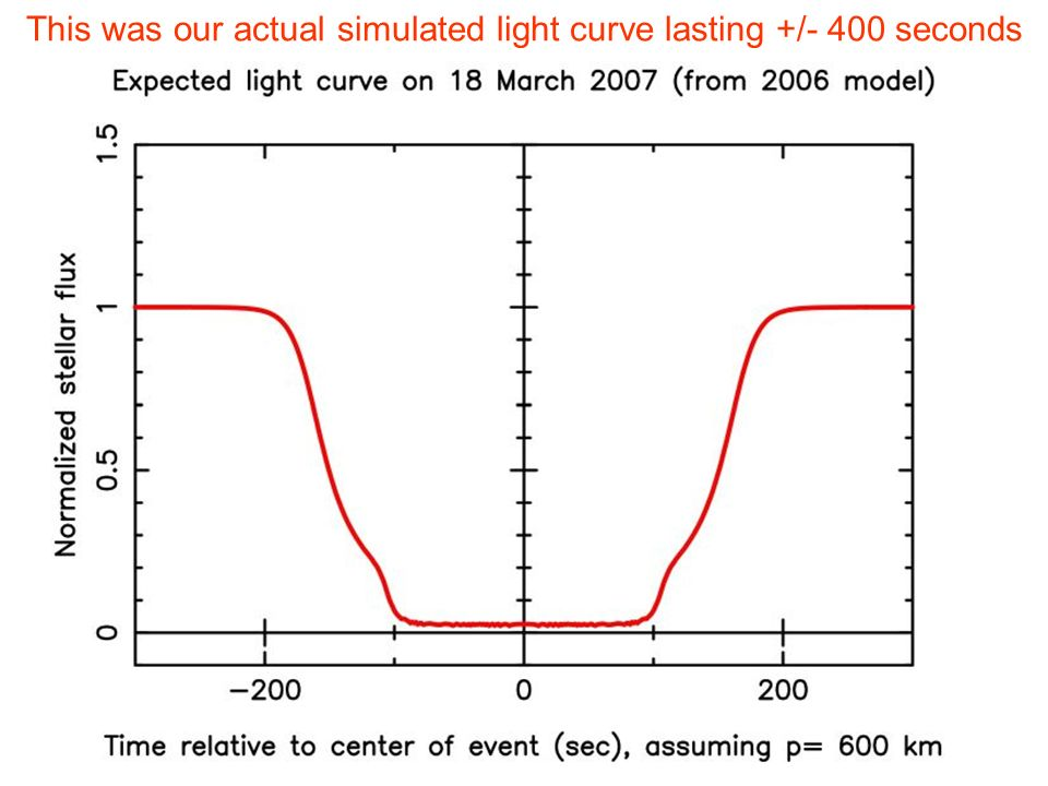 This was our actual simulated light curve lasting +/- 400 seconds