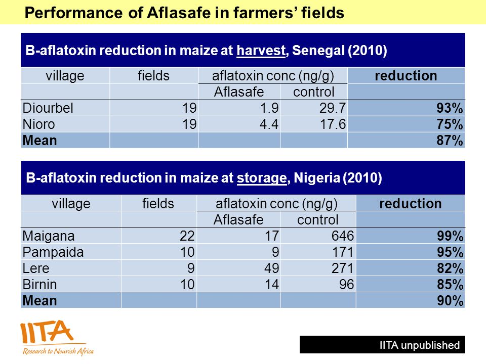 villagefieldsaflatoxin conc (ng/g)reduction Aflasafecontrol Diourbel191.929.793% Nioro194.417.675% Mean87% B-aflatoxin reduction in maize at harvest,