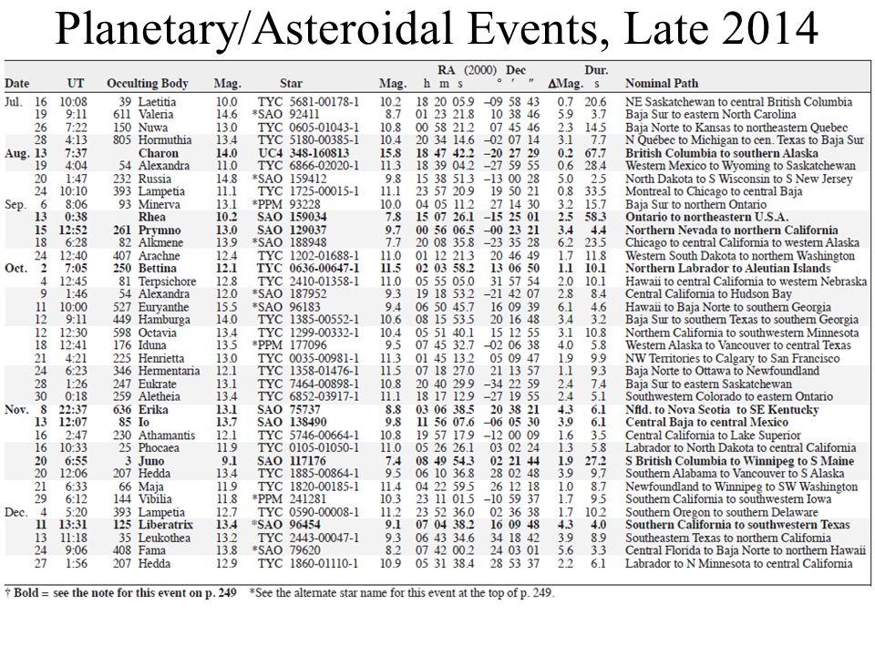 Planetary/Asteroidal Events, Late 2014