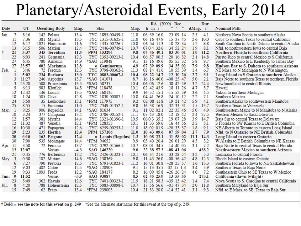 Planetary/Asteroidal Events, Early 2014