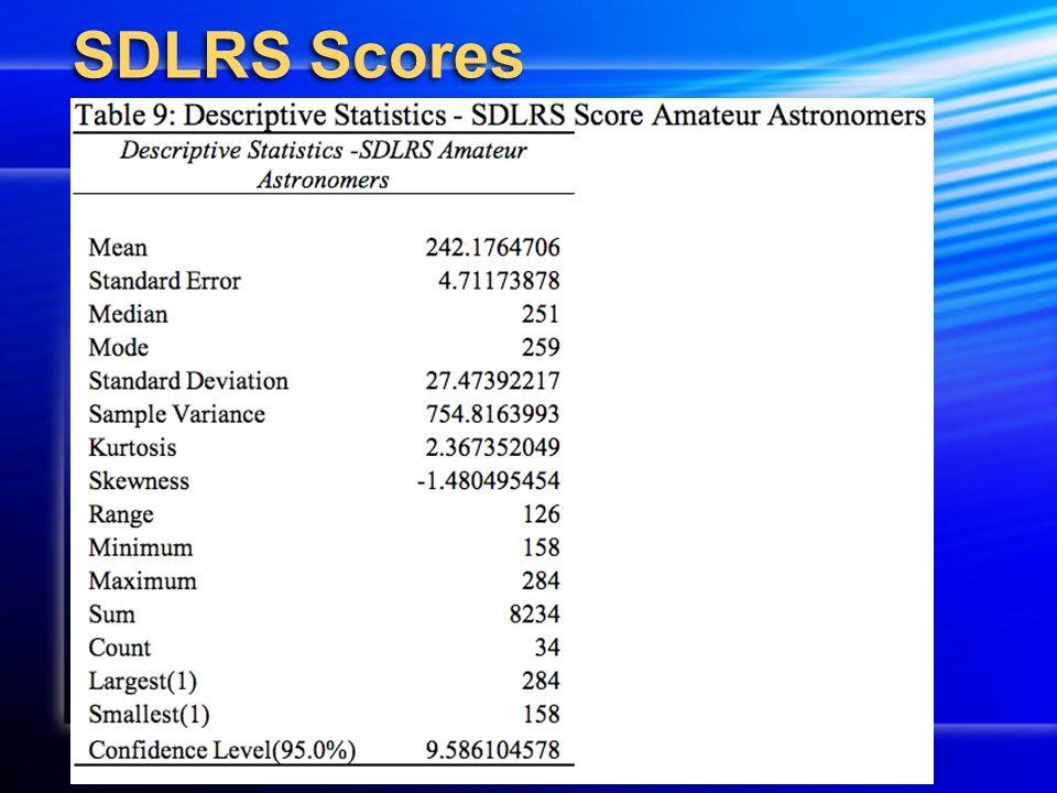 SDLRS Scores