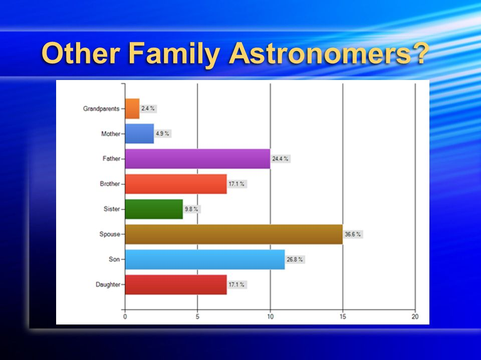 Other Family Astronomers