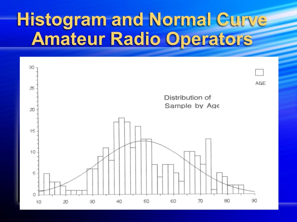 Histogram and Normal Curve Amateur Radio Operators