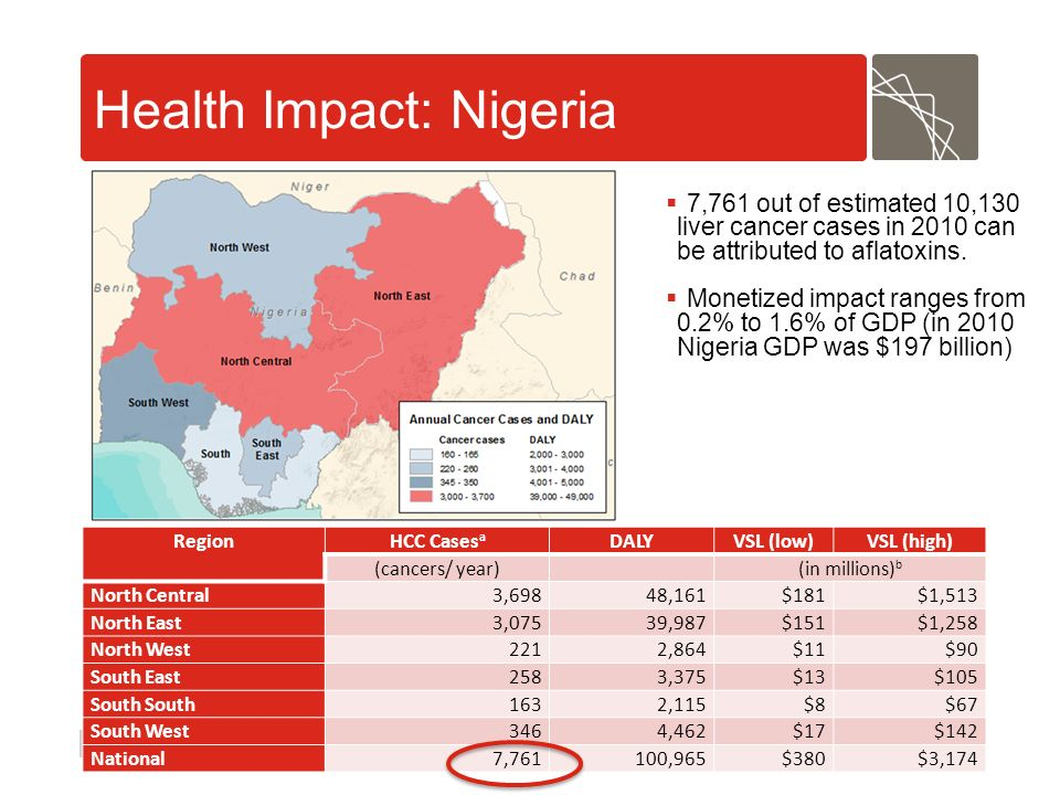Abt Associates | pg 29 Health Impact: Nigeria Region HCC Cases a DALYVSL (low)VSL (high) (cancers/ year) (in millions) b North Central3,69848,161$181$