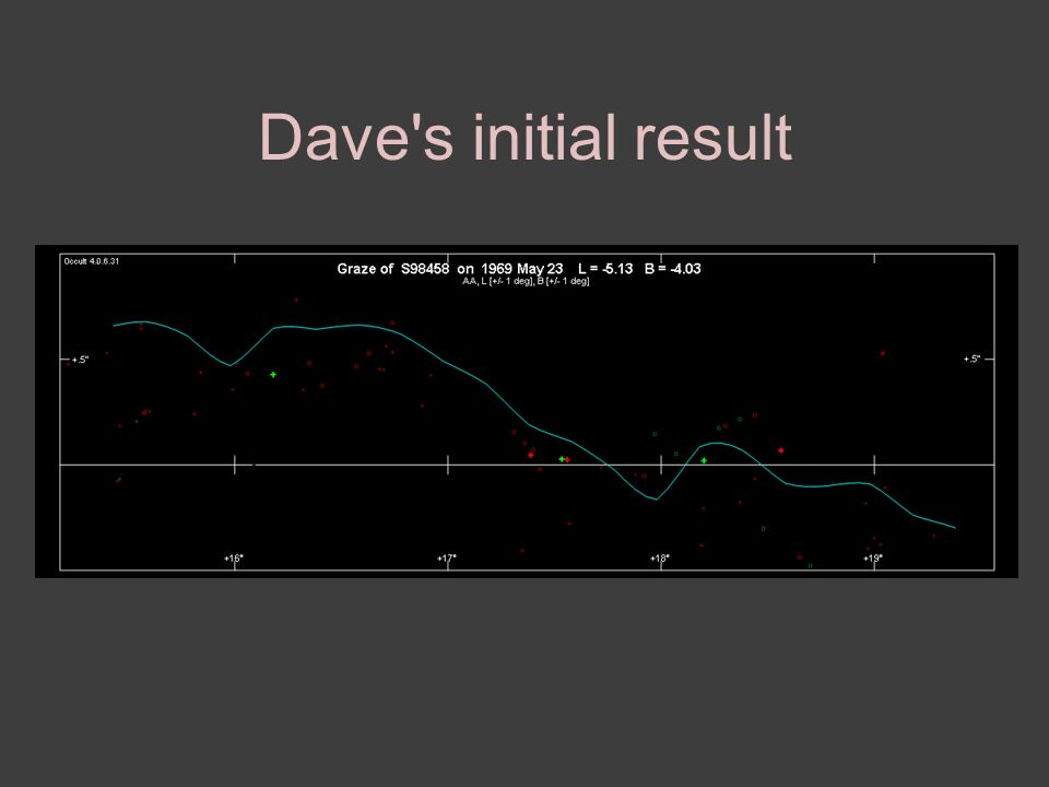 Dave s initial result