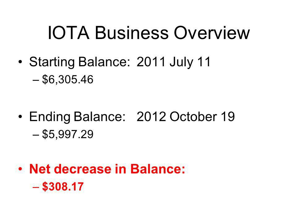 IOTA Business Overview Membership Income: $3,607.37 Interest:$6.98 IOTA-VTI Royalties:$786 PayPal Balance:$510.64 Expenses –Printing/mailing costs: $2,617.18 –JOA layout/design:$1,973.88 (6 issues) –Web service:Still donated –Awards$ .