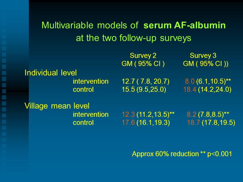 Multivariable models of serum AF-albumin at the two follow-up surveys Survey 2 Survey 3 GM ( 95% CI ) GM ( 95% CI )) Individual level intervention12.7 ( 7.8, 20.7) 8.0 (6.1,10.5)** control15.5 (9.5,25.0) 18.4 (14.2,24.0) Village mean level intervention12.3 (11.2,13.5)** 8.2 (7.8,8.5)** control17.6 (16.1,19.3) 18.7 (17.8,19.5) Approx 60% reduction ** p<0.001