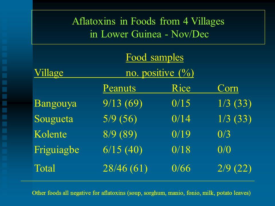 Aflatoxins in Foods from 4 Villages in Lower Guinea - Nov/Dec Food samples Villageno.