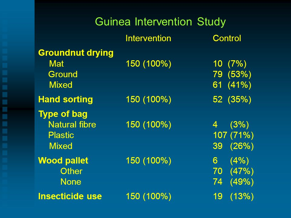 Guinea Intervention Study InterventionControl Groundnut drying Mat150 (100%) 10 (7%) Ground 79 (53%) Mixed 61 (41%) Hand sorting 150 (100%)52 (35%) Type of bag Natural fibre 150 (100%) 4 (3%) Plastic 107 (71%) Mixed 39 (26%) Wood pallet 150 (100%) 6 (4%) Other70 (47%) None 74 (49%) Insecticide use150 (100%)19 (13%)