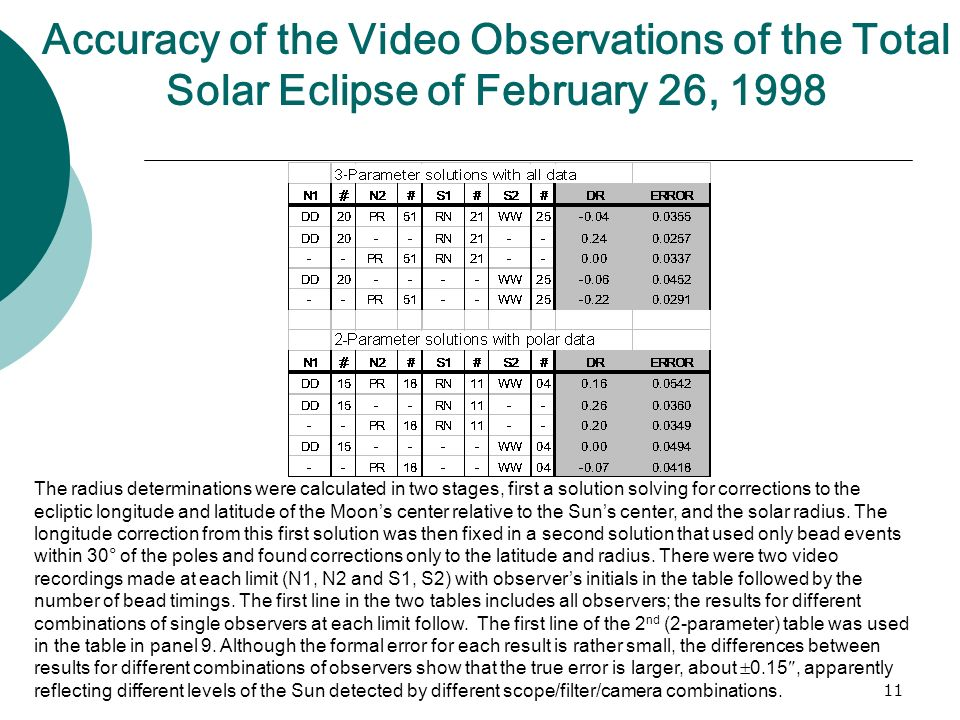 11 Accuracy of the Video Observations of the Total Solar Eclipse of February 26, 1998 The radius determinations were calculated in two stages, first a solution solving for corrections to the ecliptic longitude and latitude of the Moons center relative to the Suns center, and the solar radius.