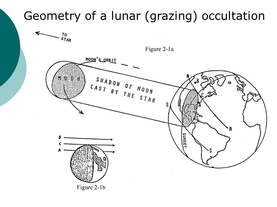 Geometry of a lunar (grazing) occultation