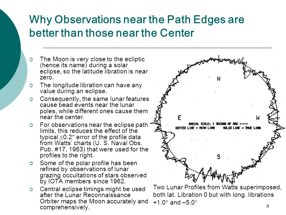 4 Why Observations near the Path Edges are better than those near the Center The Moon is very close to the ecliptic (hence its name) during a solar eclipse, so the latitude libration is near zero.